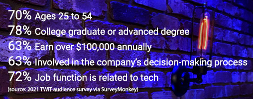 70% Ages 25 to 54, 78% College graduate or advanced degree, 72% Job function is related to tech