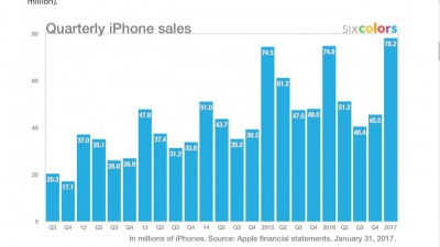 Graph of quarterly iPhone sales