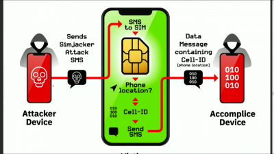 Protect Yourself from SIM Jacking