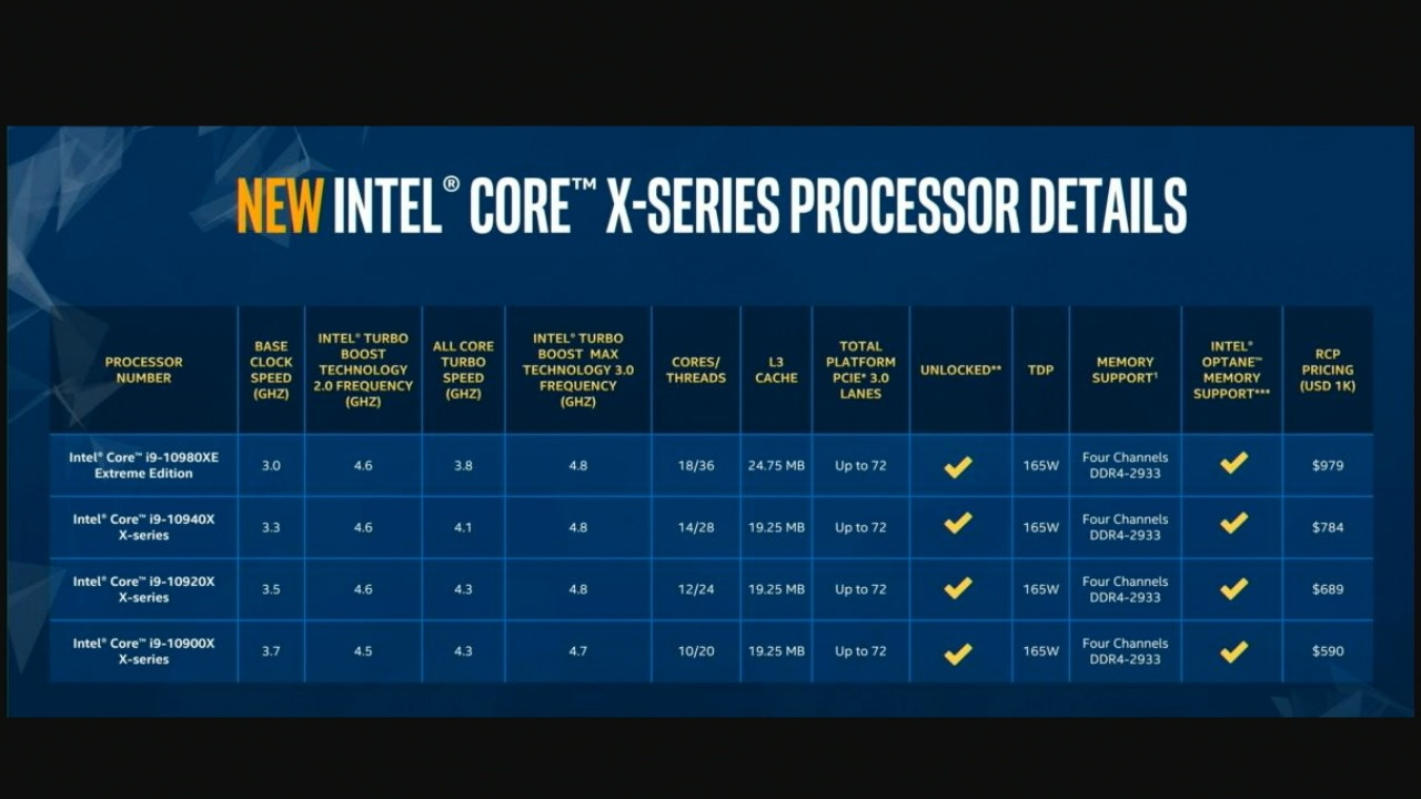 TWiCH 536: Blue Light Special: Intel CPUs Now Half Off!